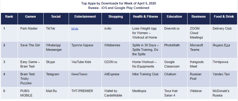 Top Apps by Downloads for Week of April 5, 2020