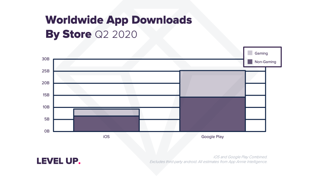 App Downloads by Store Q2