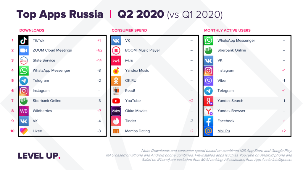 Top Apps Russia