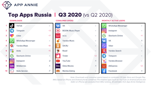 Top Apps Russia Q3 2020