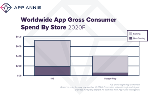 Worldwide App Gross Consumer Spend By Store 2020F