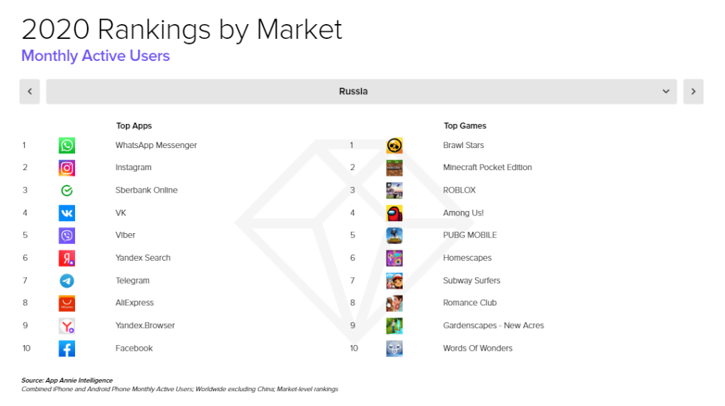 2020 Rankings by Market, Monthly Active Users, Russia