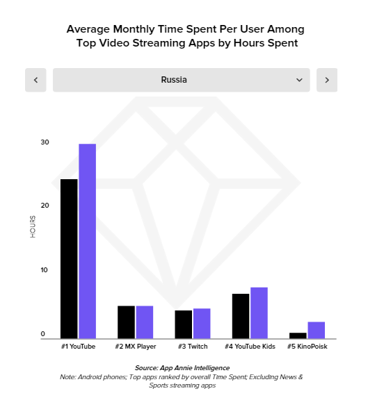 Average Monthly Time Spent Per User Among Top Video Streaming Apps by Hours Spent, Russia