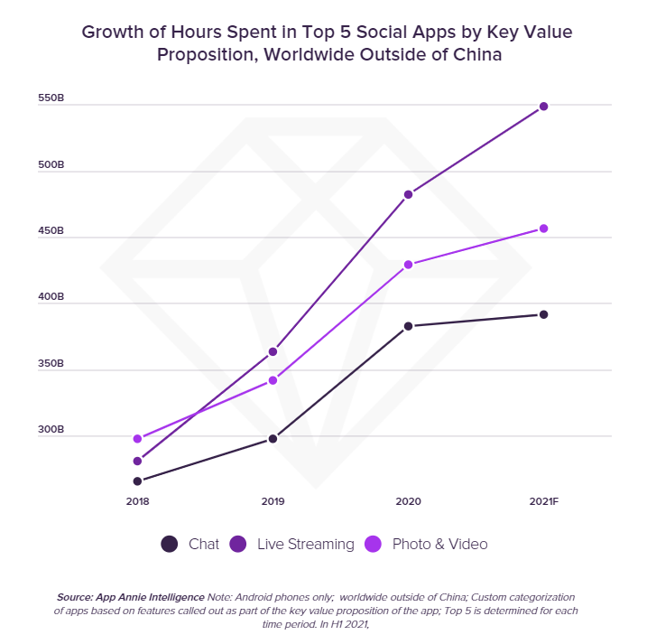 Growth_of_Hours_Spent_in_Top_5_Social_Apps_by_Key_Value_Proposition