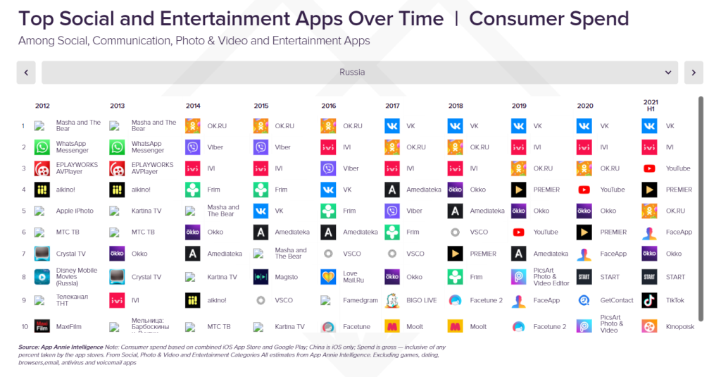 Top_Social_and_Entertainment_Apps_Over_Time,_Consumer_Spend,_Russia