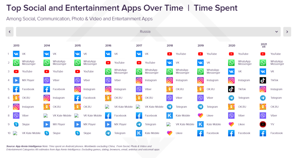 Top_Social_and_Entertainment_Apps_Over_Time,_Time_Spent,_Russia