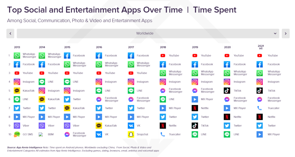 Top_Social_and_Entertainment_Apps_Over_Time,_Time_Spent,_Worldwide